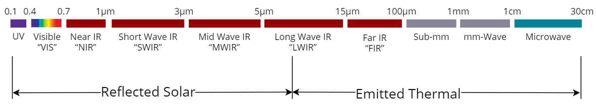 Remote Sensing - Spectrum_EN
