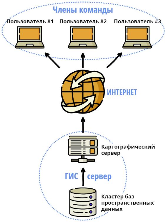 Структура географической информационной системы «В поисках Пайтити»