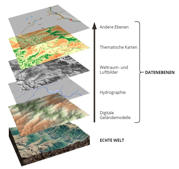 GIS verwendet ein Ebene-nach-Ebene-Prinzip um echte Territorien zu modellieren