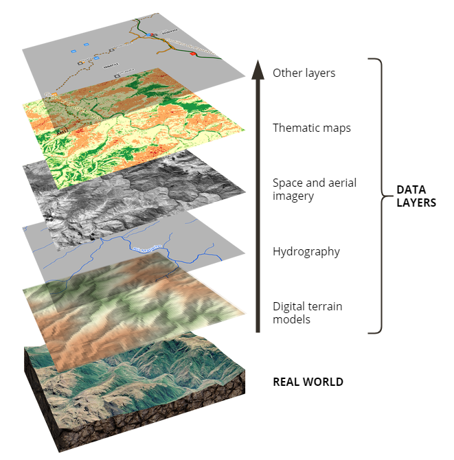 GIS layers stack