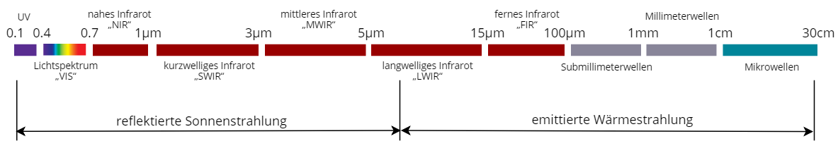Ein Teil des in ERS verwendeten EM-Spektrums (UV-, unter-mm- und mm-Wellen werden nicht verwendet, da die Atmosphäre für diese Bereiche undurchsichtig ist)