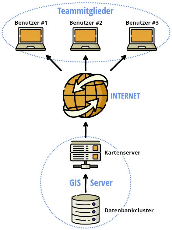 """Schema der Struktur des Geoinformationssystems """"Auf der Suche nach Paititi""""."""